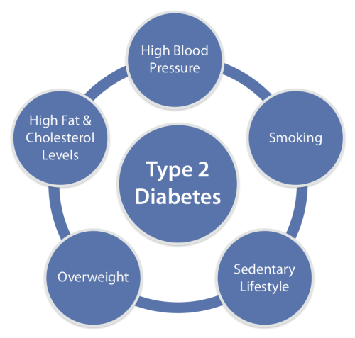 causes of diabetes type 2